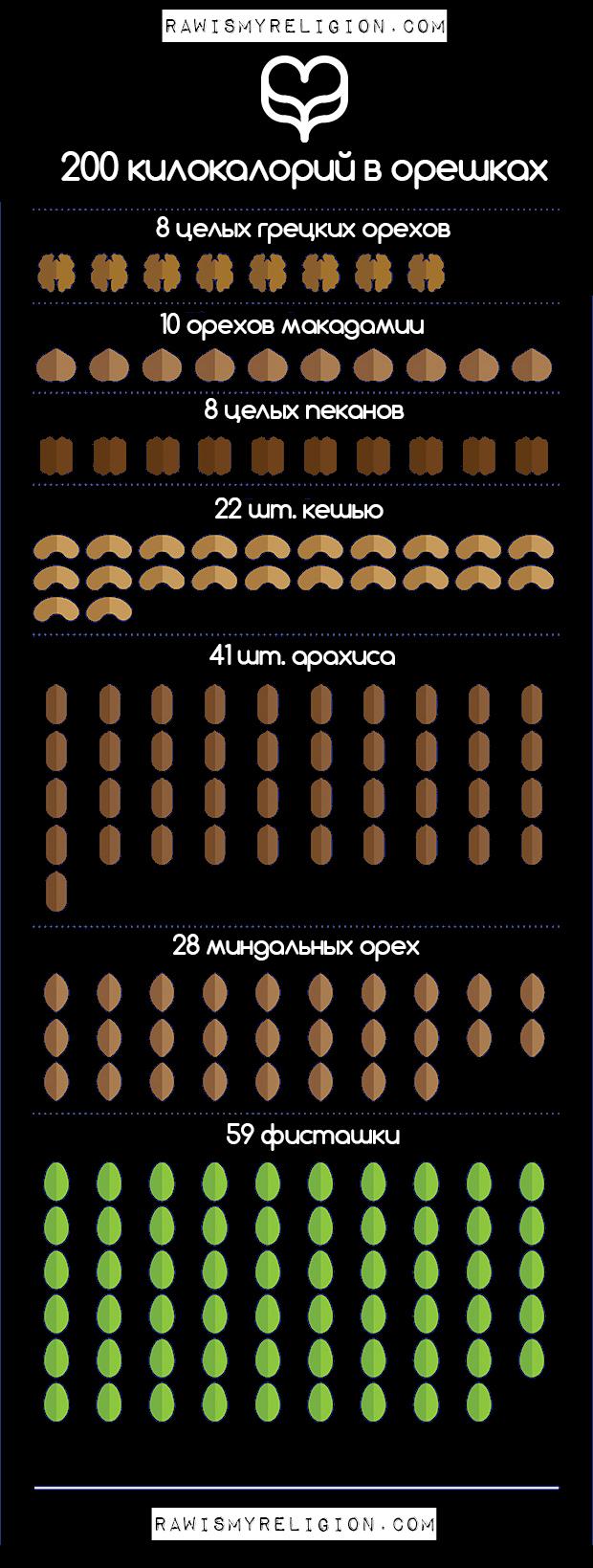 орехи закуска сколько полезно естъ орехов чтоб похудеть